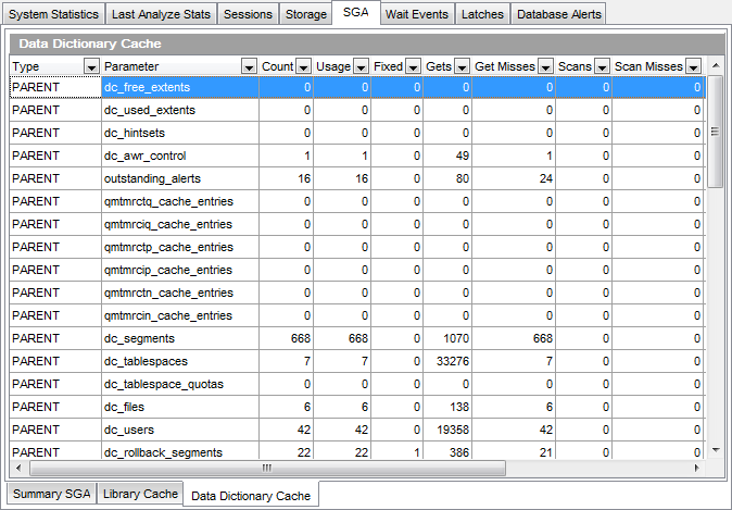 Database Statistics - SGA - Data Dictionary Cache